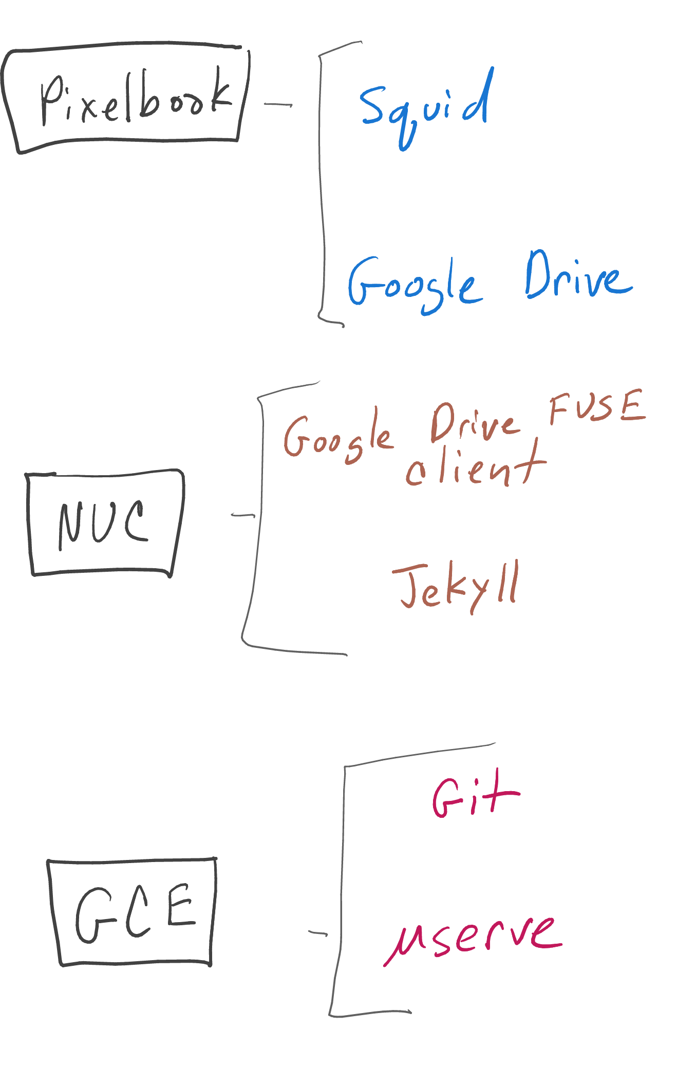 Squid to Google Drive to Jekyll to GCE